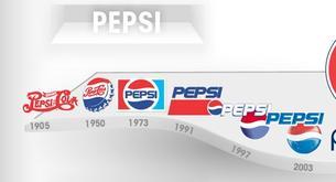 Le evolución de los logos de las marcas más famosas