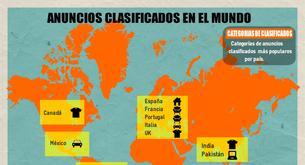 Estudio: Anuncios clasificados en el mundo